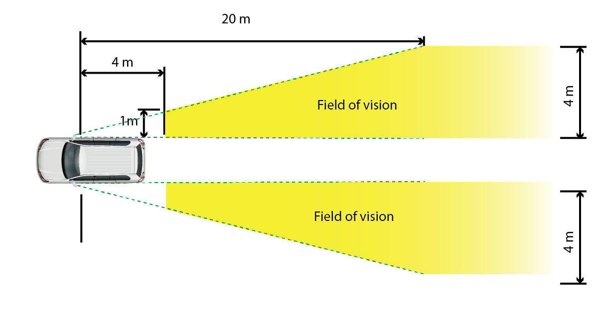 Figure 1. showing how the external mirrors should provide clear view of the road to the sides and behind